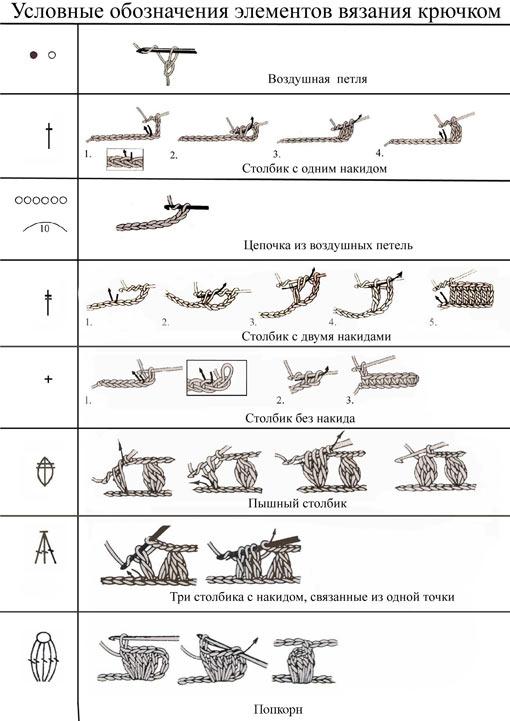 Условные обозначения вязание крючком